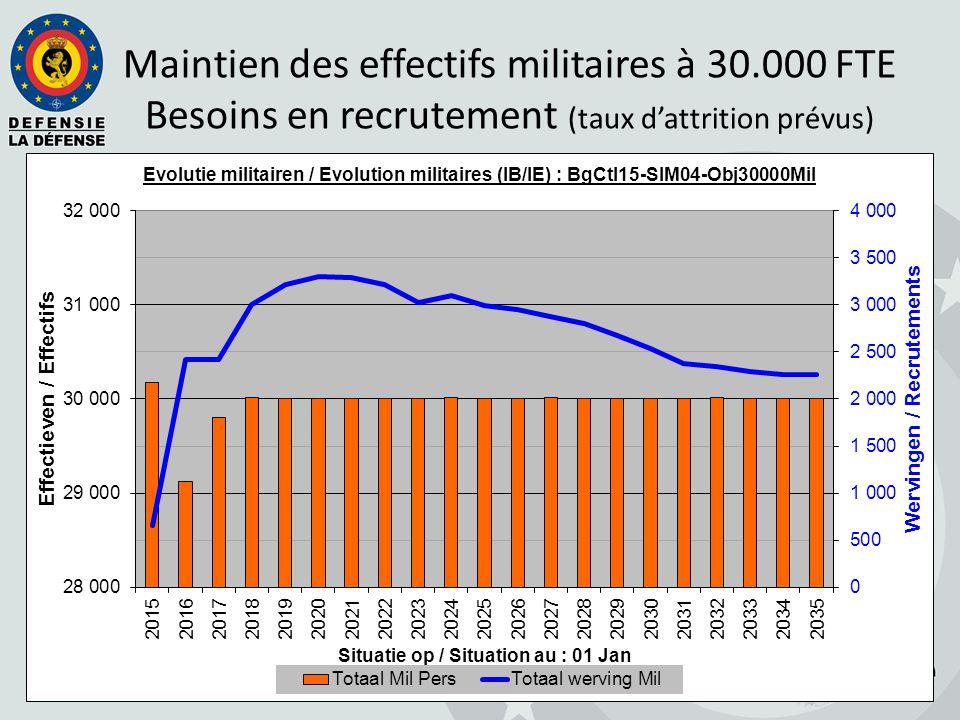 Maintien des effectifs militaires à 30.000 FTE Besoins en recrutement (taux d'attrition prévus)