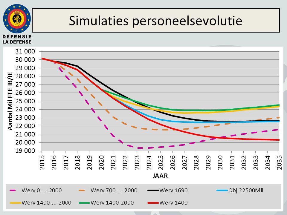 Simulaties personeelsevolutie