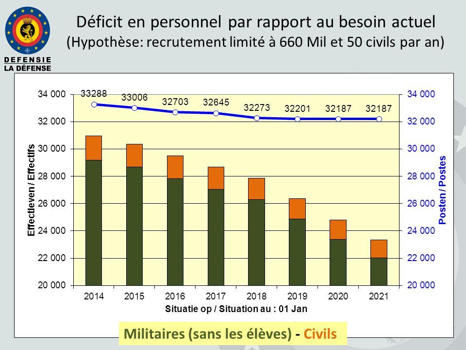 Déficit en personnel par rapport au besoin actuel (Hypothèse: recrutement limité à 660 Mil et 50 civils par an) Militaires (sans les élèves) - Civils