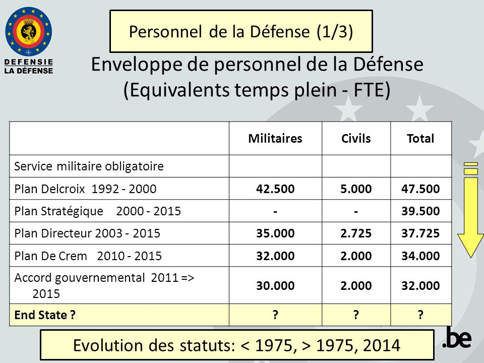 MilitairesCivilsTotal Service militaire obligatoire Plan Delcroix 1992 - 200042.5005.00047.500 Plan Stratégique 2000 - 2015--39.500 Plan Directeur 2003 - 201535.0002.72537.725 Plan De Crem 2010 - 201532.0002.00034.000 Accord gouvernemental 2011 => 2015 30.0002.00032.000 End State ???.