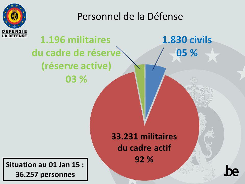 Personnel de la Défense 1.196 militaires du cadre de réserve (réserve active) 03 % 1.830 civils 05 % Situation au 01 Jan 15 : 36.257 personnes