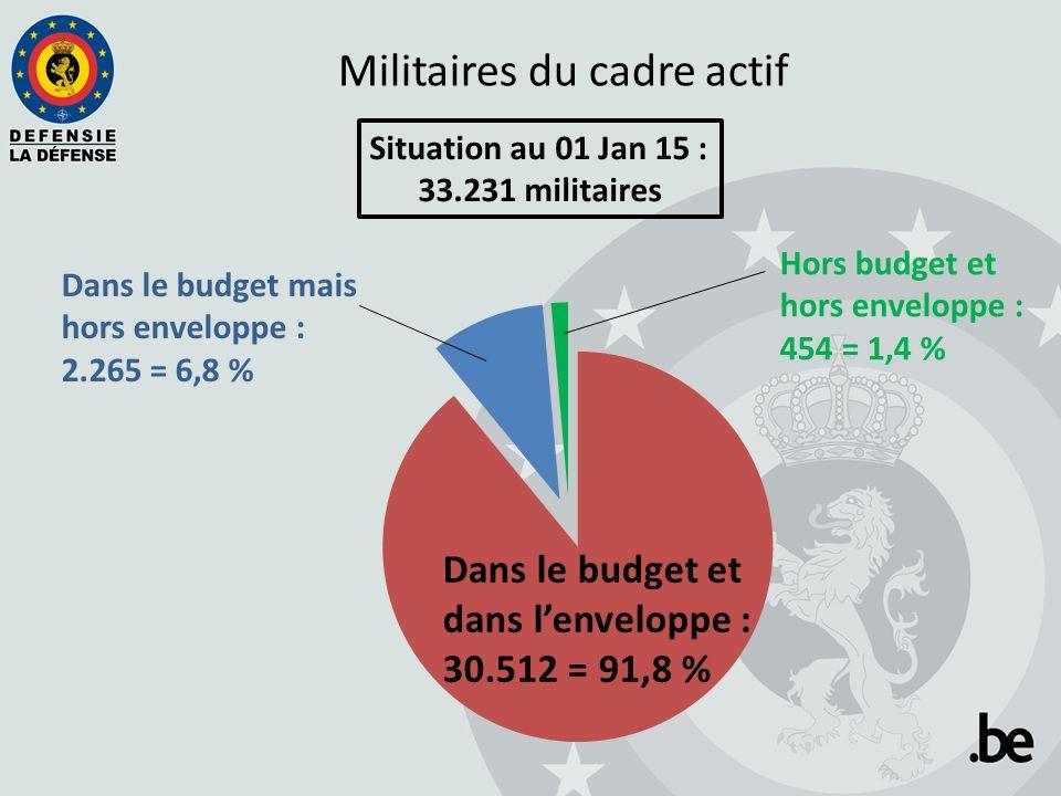 Militaires du cadre actif Situation au 01 Jan 15 : 33.231 militaires Dans le budget mais hors enveloppe : 2.265 = 6,8 % Dans le budget et dans l'envel
