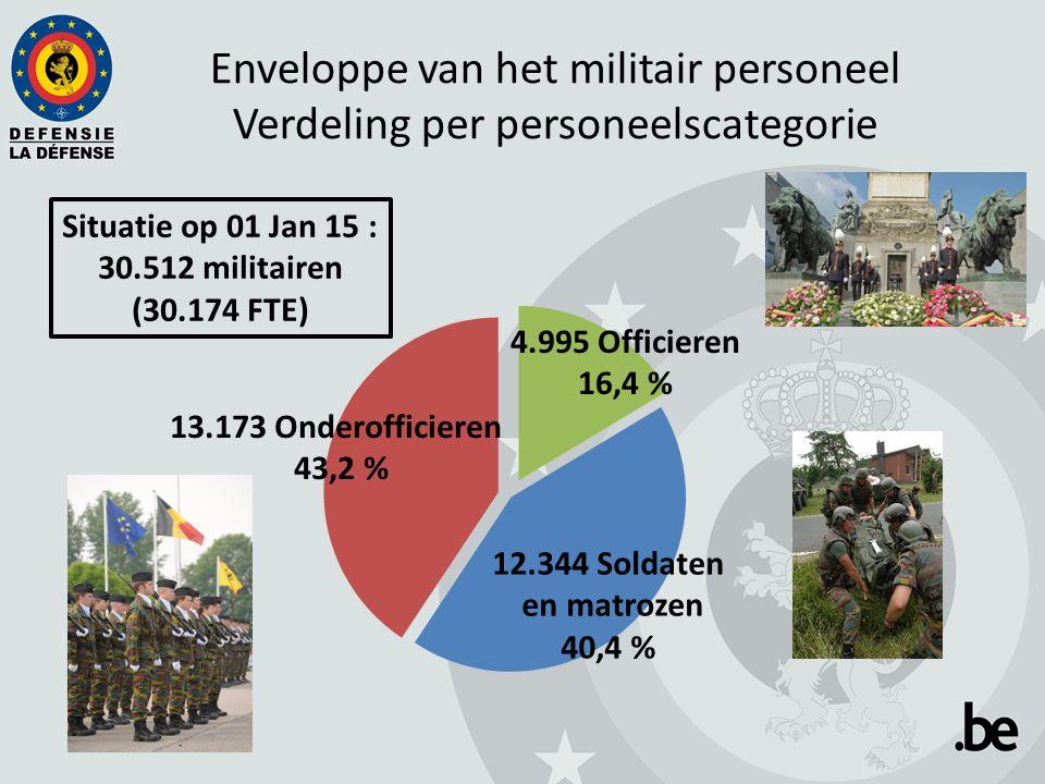 Enveloppe van het militair personeel Verdeling per personeelscategorie Situatie op 01 Jan 15 : 30.512 militairen (30.174 FTE) 13.173 Onderofficieren 43,2 % 4.995 Officieren 16,4 % 12.344 Soldaten en matrozen 40,4 %