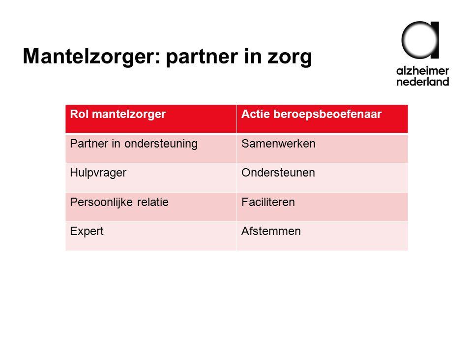 Rol mantelzorgerActie beroepsbeoefenaar Partner in ondersteuningSamenwerken HulpvragerOndersteunen Persoonlijke relatieFaciliteren ExpertAfstemmen
