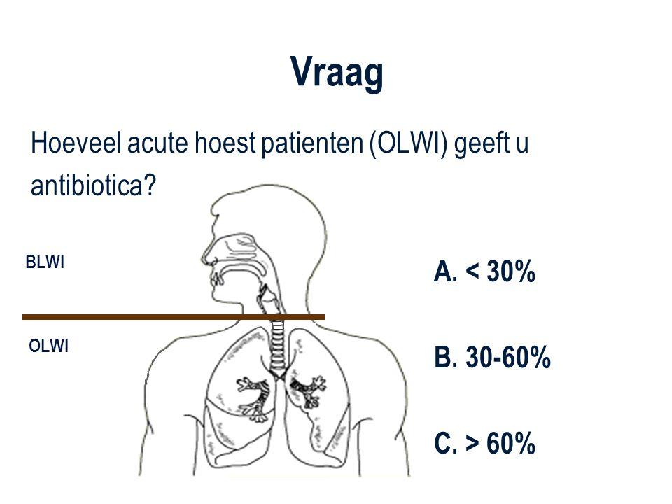........................................ BLWI OLWI Vraag Hoeveel acute hoest patienten (OLWI) geeft u antibiotica? A. < 30% B. 30-60% C. > 60%
