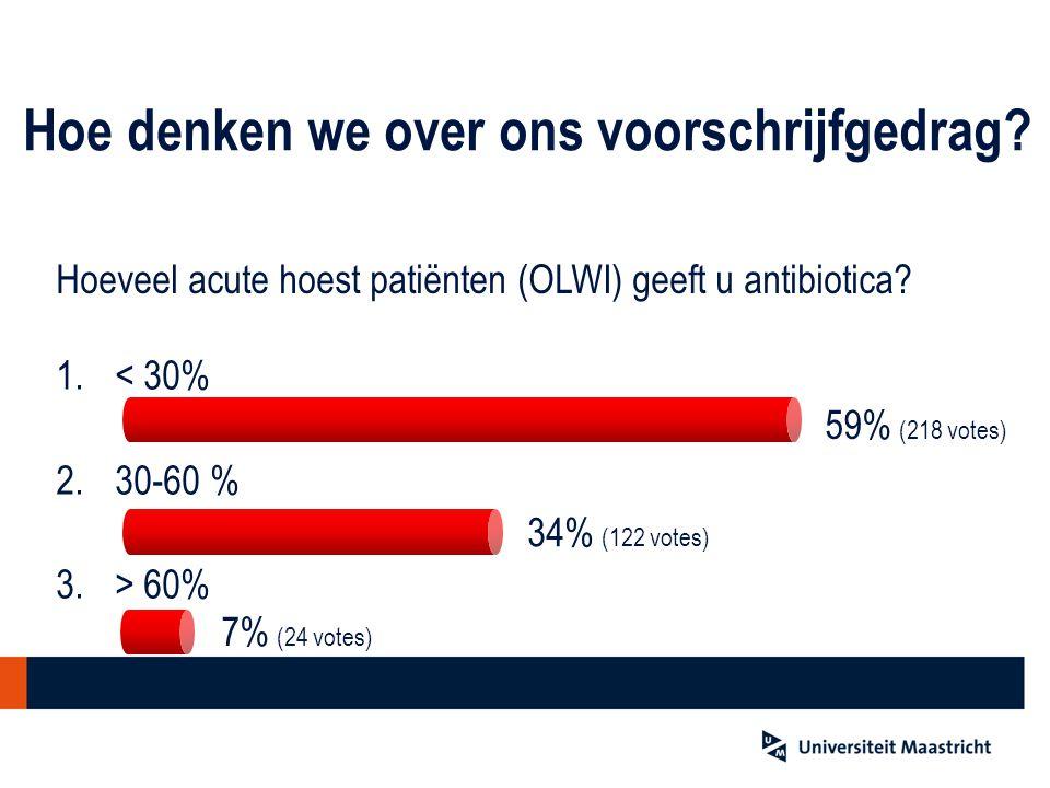 Hoeveel acute hoest patiënten (OLWI) geeft u antibiotica? 1.< 30% 2.30-60 % 3.> 60% 34% (122 votes) 59% (218 votes) 7% (24 votes) Hoe denken we over o