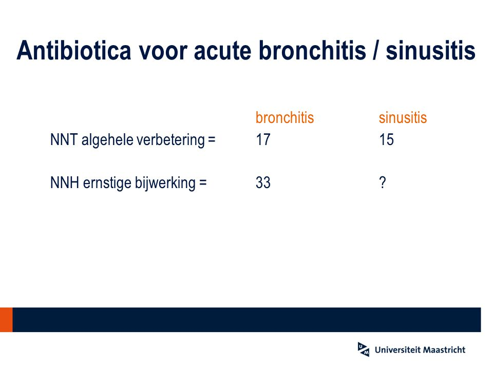 Antibiotica voor acute bronchitis / sinusitis bronchitissinusitis NNT algehele verbetering = 1715 NNH ernstige bijwerking = 33?