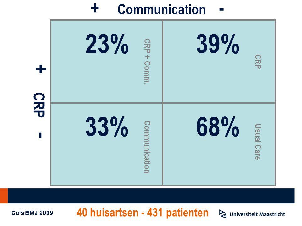 + Communication - + CRP - 23%39% 33%68% CRP + Comm. Communication Usual Care CRP 40 huisartsen - 431 patienten Cals BMJ 2009