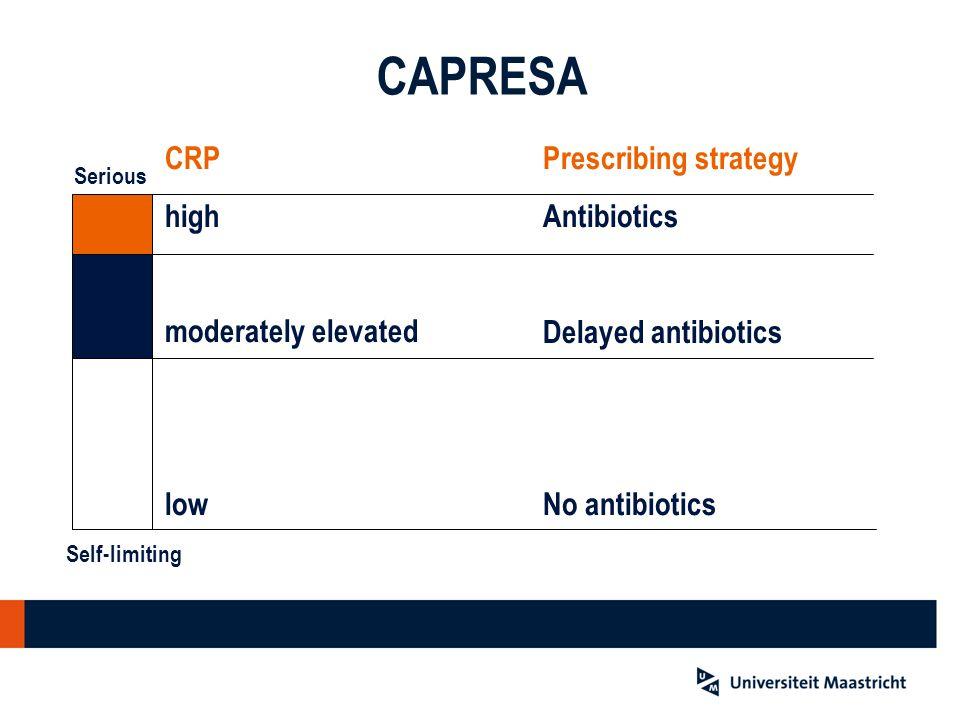CAPRESA CRP high moderately elevated low Prescribing strategy Antibiotics No antibiotics Serious Self-limiting Delayed antibiotics