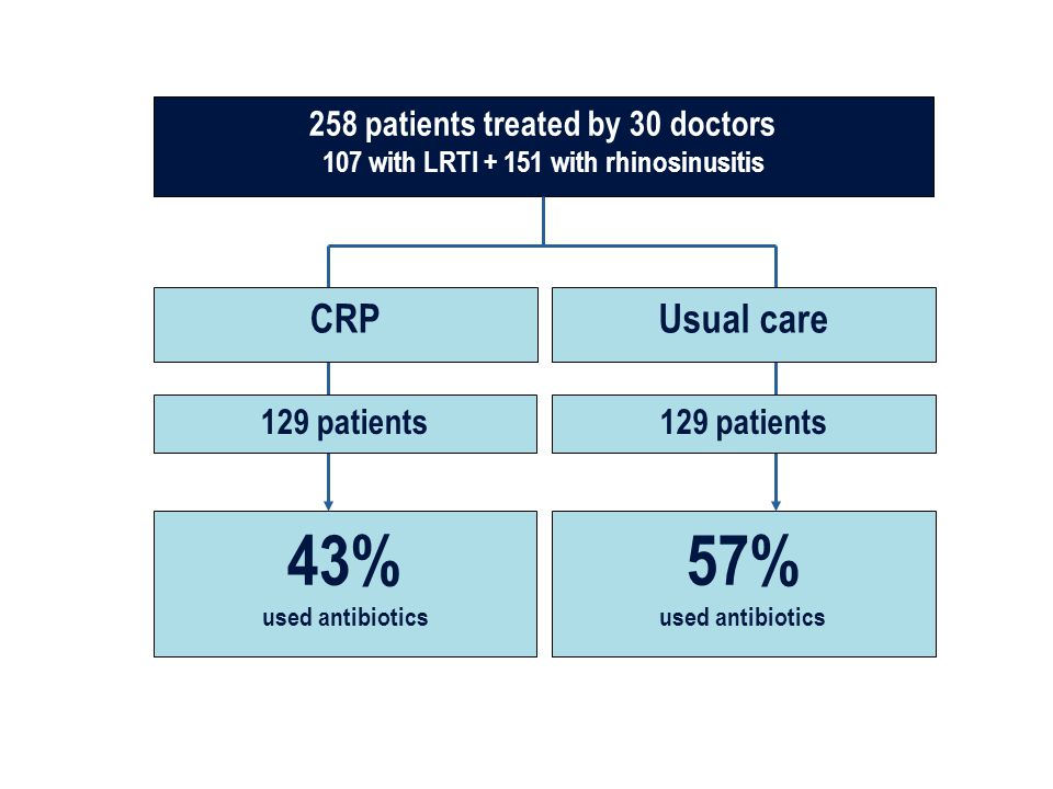 129 patients 43% used antibiotics 258 patients treated by 30 doctors 107 with LRTI + 151 with rhinosinusitis 129 patients 57% used antibiotics Usual c