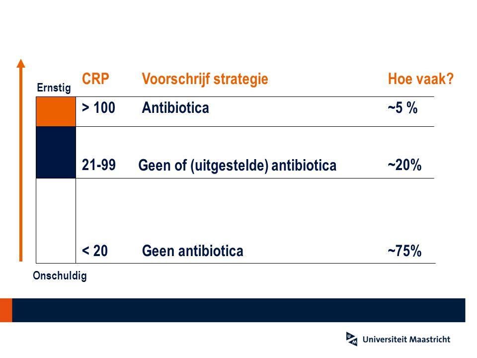 Combineer klinisch beeld & CRP! CRP > 100 21-99 < 20 Voorschrijf strategie Antibiotica Geen antibiotica Ernstig Onschuldig Geen of (uitgestelde) antib