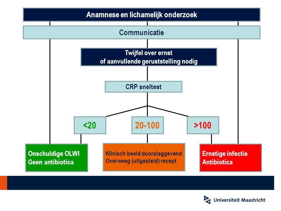Anamnese en lichamelijk onderzoek Twijfel over ernst of aanvullende geruststelling nodig <2020-100>100 Onschuldige OLWI Geen antibiotica Ernstige infe