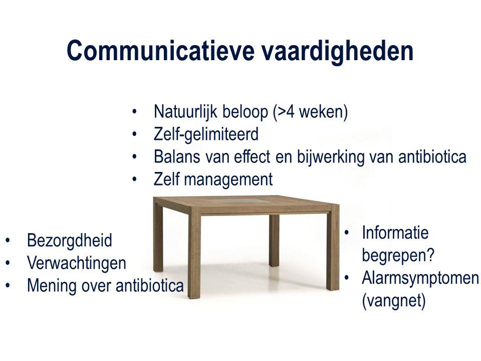 Natuurlijk beloop (>4 weken) Zelf-gelimiteerd Balans van effect en bijwerking van antibiotica Zelf management Informatie begrepen? Alarmsymptomen (van