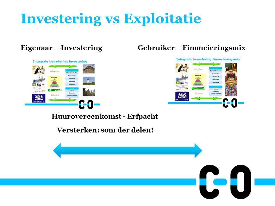 Investering vs Exploitatie Eigenaar – Investering Gebruiker – Financieringsmix Huurovereenkomst - Erfpacht Versterken: som der delen!