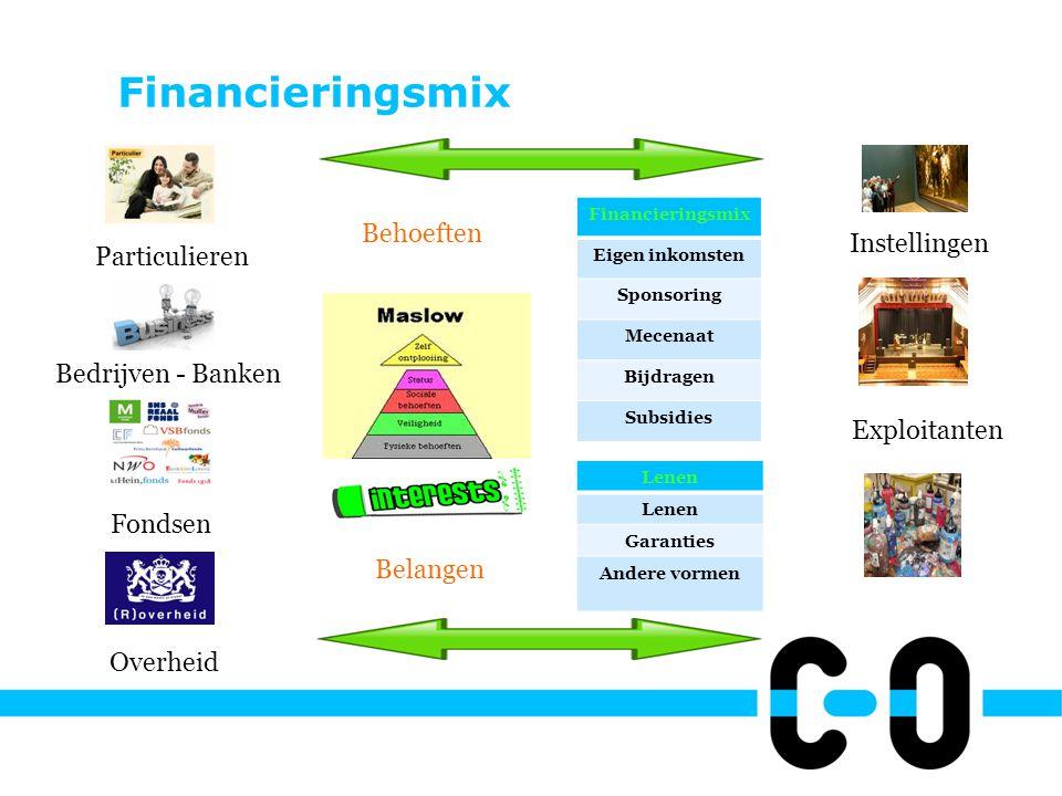 Financieringsmix Aan dynamiek onderhevig: Nieuwe financieringsvormen Nieuwe combinaties van financieringsbronnen Aard financieringsbehoefte verandert door verzelfstandiging, overname vastgoed e.d.