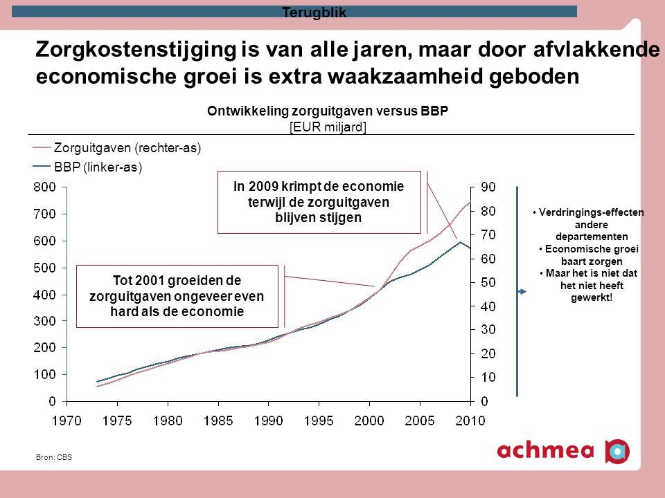 Zorgkostenstijging is van alle jaren, maar door afvlakkende economische groei is extra waakzaamheid geboden Bron: CBS Ontwikkeling zorguitgaven versus
