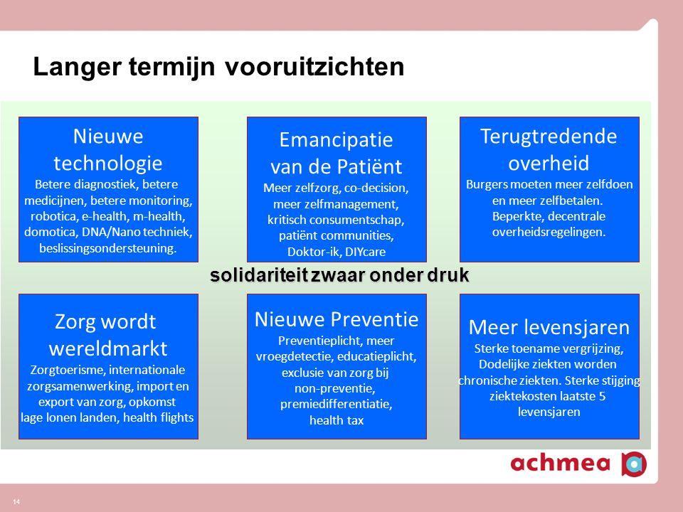 14 Langer termijn vooruitzichten Nieuwe technologie Betere diagnostiek, betere medicijnen, betere monitoring, robotica, e-health, m-health, domotica,