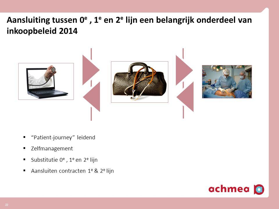 """22 Aansluiting tussen 0 e, 1 e en 2 e lijn een belangrijk onderdeel van inkoopbeleid 2014  """"Patient-journey"""" leidend  Zelfmanagement  Substitutie 0"""
