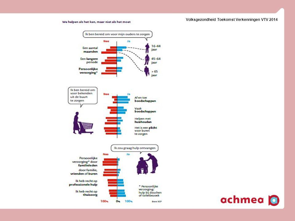 25 Dementieketen, gestyleerde weergave interventies casemanager Vroegsignalering huisarts Voorkomen crises Versterken mantelzorg Uitstel opname 25