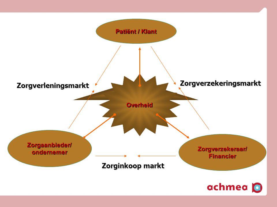 Patiënt / Klant Zorgaanbieder/ ondernemer Zorgverzekeraar/ Financier Overheid Zorgverleningsmarkt Zorginkoop markt Zorgverzekeringsmarkt