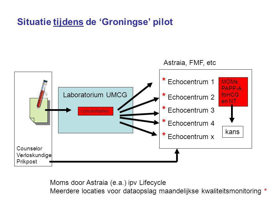 Situatie tijdens de 'Groningse' pilot Laboratorium UMCG concentraties * Echocentrum 1 * Echocentrum 2 * Echocentrum 3 * Echocentrum 4 * Echocentrum x