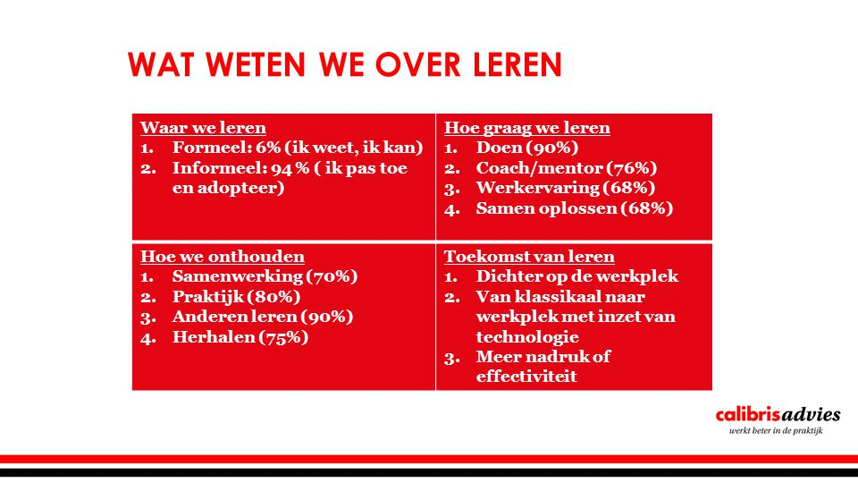 WAT WETEN WE OVER LEREN Waar we leren 1.Formeel: 6% (ik weet, ik kan) 2.Informeel: 94 % ( ik pas toe en adopteer) Hoe graag we leren 1.Doen (90%) 2.Coach/mentor (76%) 3.Werkervaring (68%) 4.Samen oplossen (68%) Hoe we onthouden 1.Samenwerking (70%) 2.Praktijk (80%) 3.Anderen leren (90%) 4.Herhalen (75%) Toekomst van leren 1.Dichter op de werkplek 2.Van klassikaal naar werkplek met inzet van technologie 3.Meer nadruk of effectiviteit