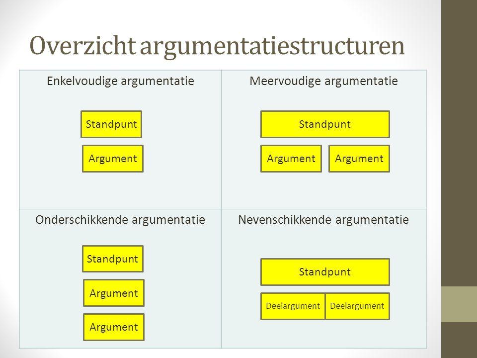 Overzicht argumentatiestructuren Enkelvoudige argumentatieMeervoudige argumentatie Onderschikkende argumentatieNevenschikkende argumentatie Standpunt