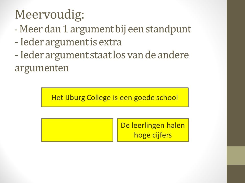 Meervoudig: - Meer dan 1 argument bij een standpunt - Ieder argument is extra - Ieder argument staat los van de andere argumenten Het IJburg College i