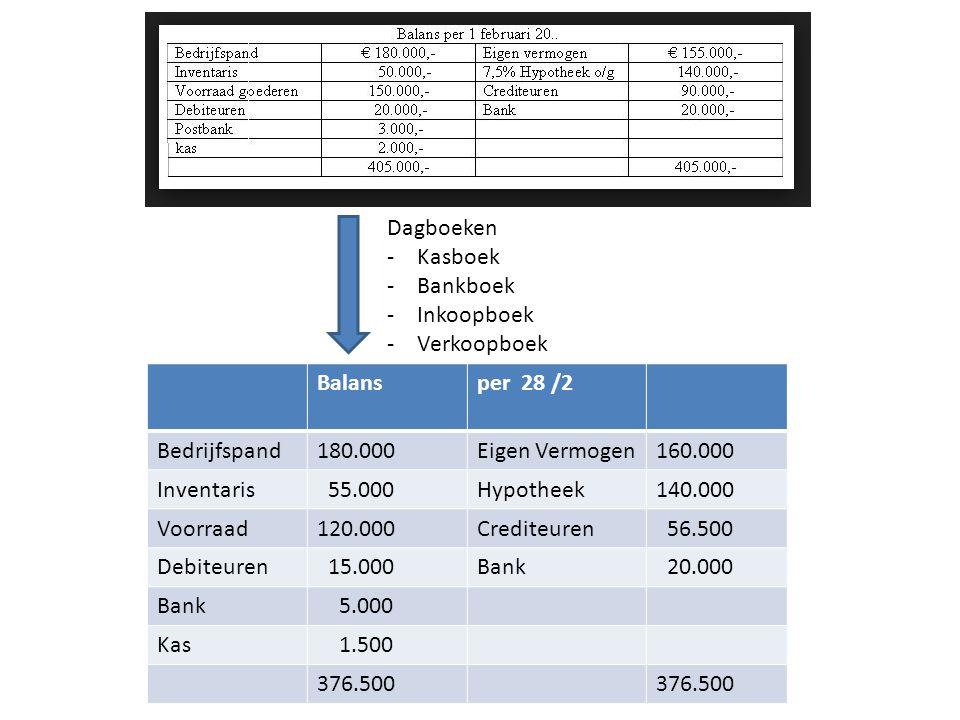 Dagboeken -Kasboek -Bankboek -Inkoopboek -Verkoopboek Balansper 28 /2 Bedrijfspand180.000Eigen Vermogen160.000 Inventaris 55.000Hypotheek140.000 Voorraad120.000Crediteuren 56.500 Debiteuren 15.000Bank 20.000 Bank 5.000 Kas 1.500 376.500