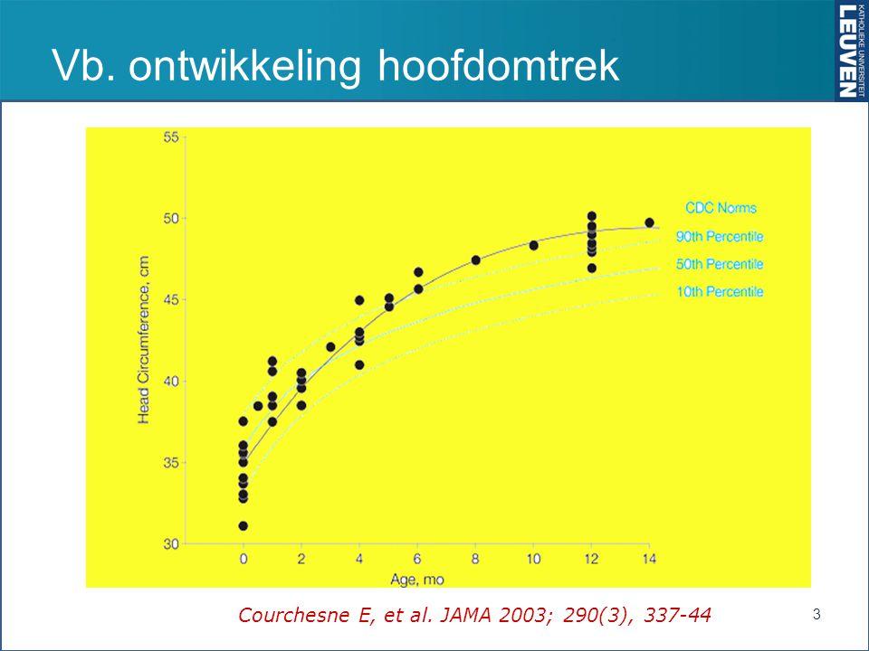 Vb. ontwikkeling hoofdomtrek 3 Courchesne E, et al. JAMA 2003; 290(3), 337-44
