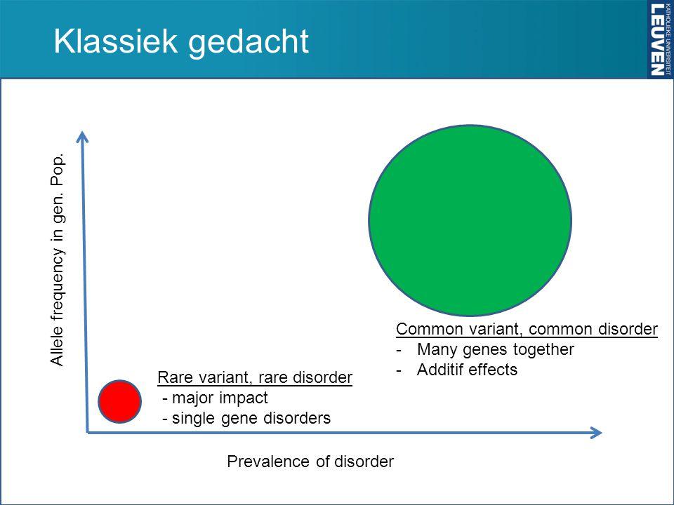 Klassiek gedacht Allele frequency in gen. Pop. Prevalence of disorder Rare variant, rare disorder - major impact - single gene disorders Common varian