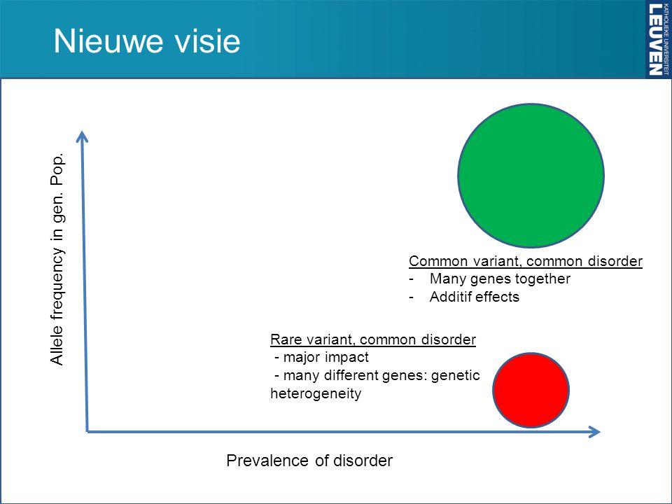 Nieuwe visie Allele frequency in gen. Pop. Prevalence of disorder Rare variant, common disorder - major impact - many different genes: genetic heterog