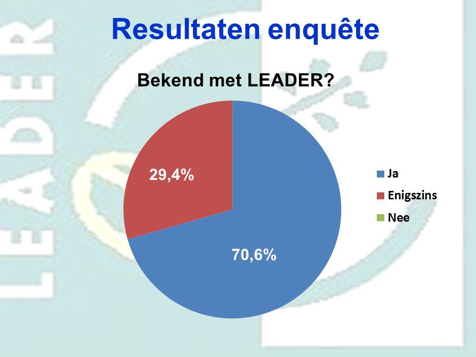 Resultaten enquête Bekend met LEADER? 70,6% 29,4%