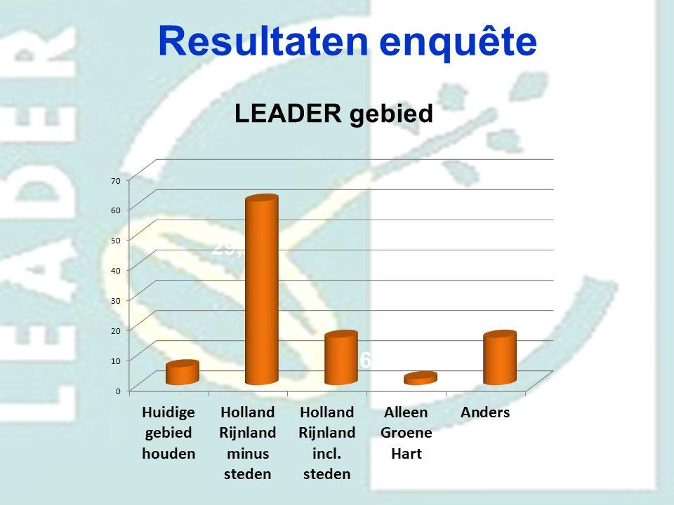 Resultaten enquête LEADER gebied 70,6% 29,4%