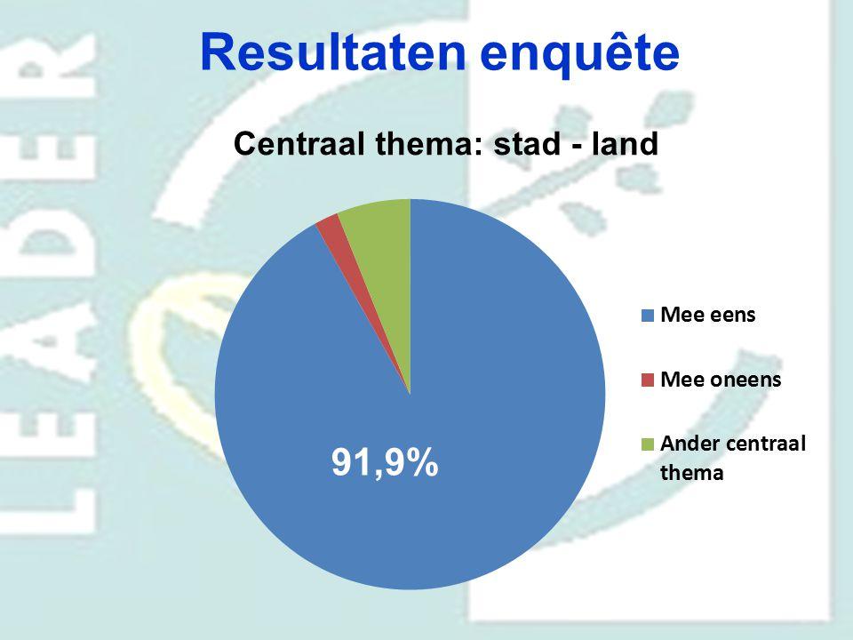 Resultaten enquête Centraal thema: stad - land 70,6% 29,4% 91,9%