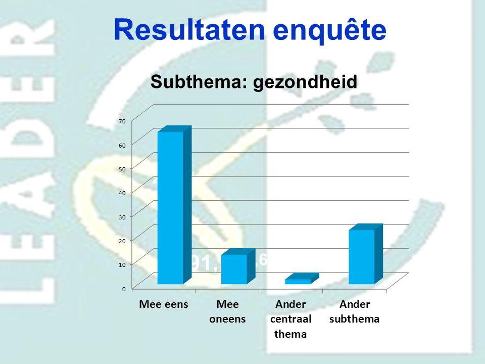 Resultaten enquête Subthema: gezondheid 70,6% 29,4% 91,9%