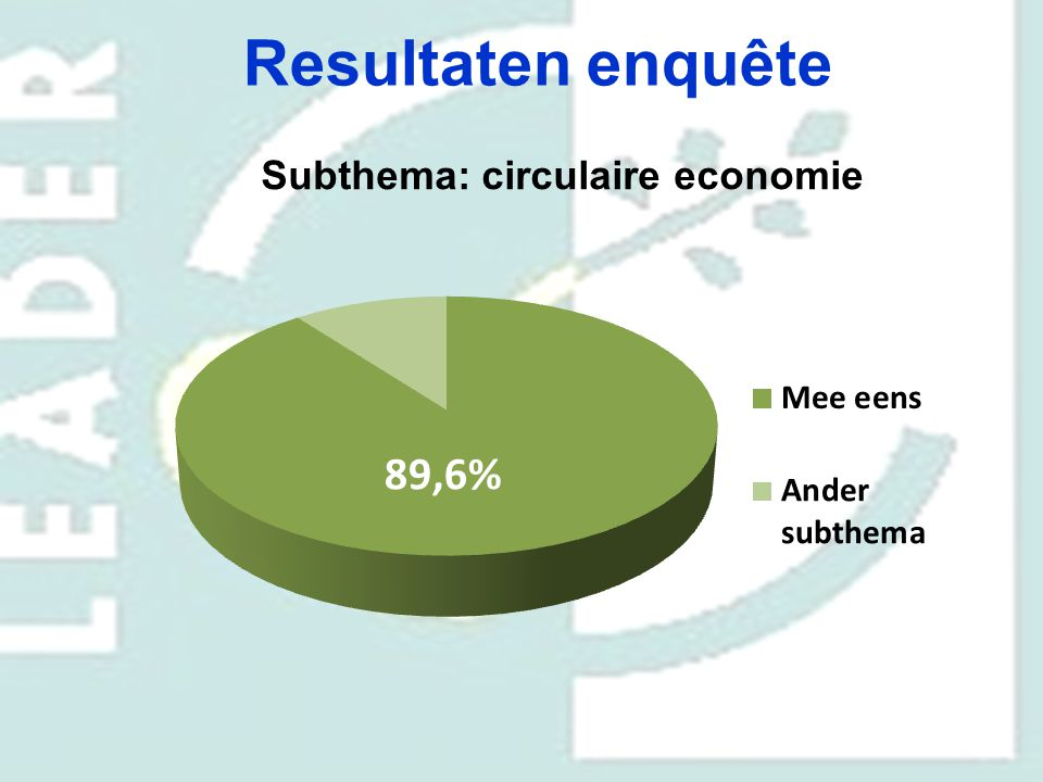 Resultaten enquête Subthema: circulaire economie 70,6% 29,4% 91,9%