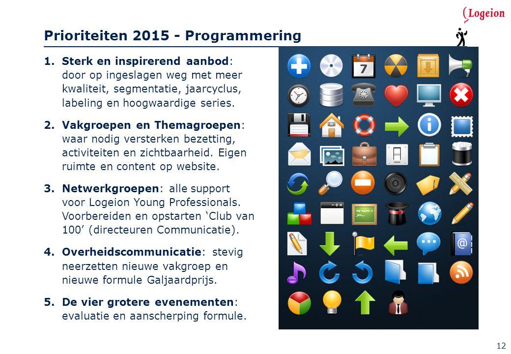 12 Prioriteiten 2015 - Programmering 1.Sterk en inspirerend aanbod: door op ingeslagen weg met meer kwaliteit, segmentatie, jaarcyclus, labeling en ho