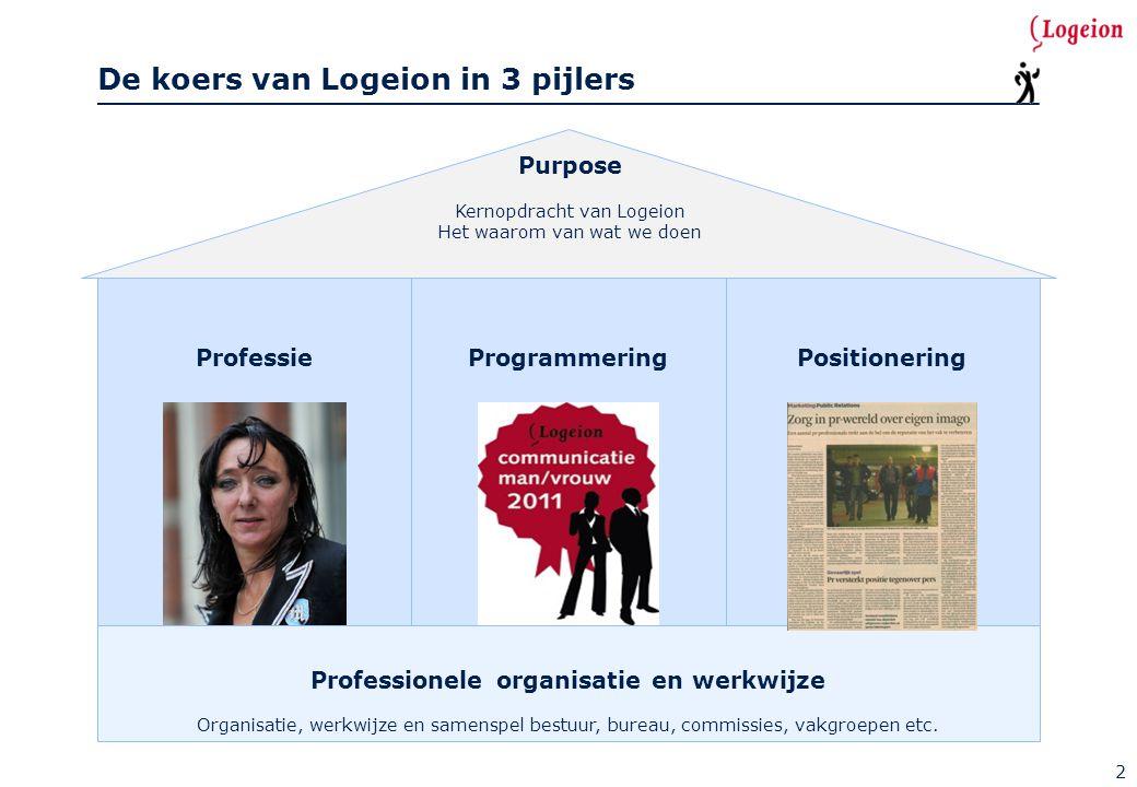 ProfessieProgrammeringPositionering De koers van Logeion in 3 pijlers Professionele organisatie en werkwijze Organisatie, werkwijze en samenspel bestu