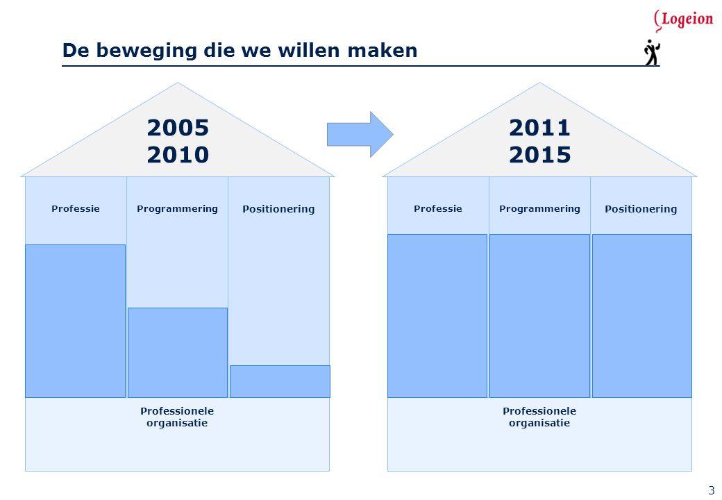 De beweging die we willen maken ProfessieProgrammering Positionering Professionele organisatie 2005 2010 3 ProfessieProgrammering Positionering Profes