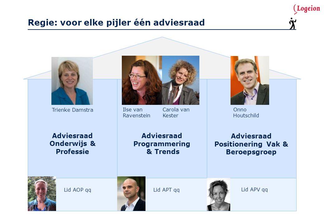 Hoogtepunten Logeion 2011 1.Aangescherpte Koers (met steun ALV) na verkiezingsstrijd nieuwe voorzitter (mei) 2.Verdubbeling aantal bijeenkomsten in 2011 vergeleken met 2010 3.Meer deelnemers dan ooit.