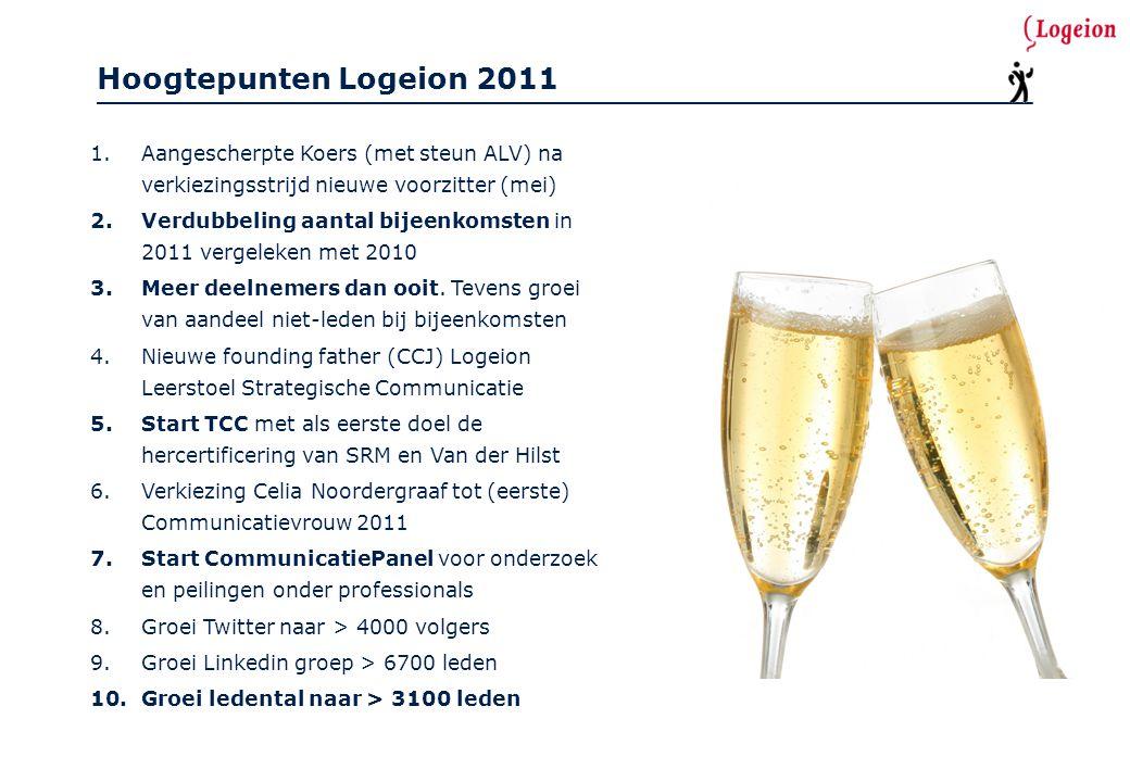 Hoogtepunten Logeion 2012 1.Toetsing en certificering van 'hofleveranciers' SRM en Van der Hilst 2.Leerstoel: door met Noelle Aarts, continuïteit en goede evaluatie met UvA 3.Start herijking vak- en themagroepen tot helder palet met actieve communities 4.Zo'n 70 bijeenkomsten in het land, met meer deelnemers dan ooit 5.Uitstekend Jaarcongres in Leiden, met goede waardering deelnemers 6.Start Logeion Young Professionals voor studenten en starters 7.Samenwerking PZO (belangenbehartiging ZZP'ers) en Frankwatching (vacaturebank) 8.Groei Twitter naar > 5718 volgers, groei LinkedIn groep naar > 8600 leden 9.Goede beoordeling magazine C.