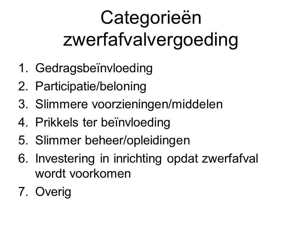 Categorieën zwerfafvalvergoeding 1.Gedragsbeïnvloeding 2.Participatie/beloning 3.Slimmere voorzieningen/middelen 4.Prikkels ter beïnvloeding 5.Slimmer