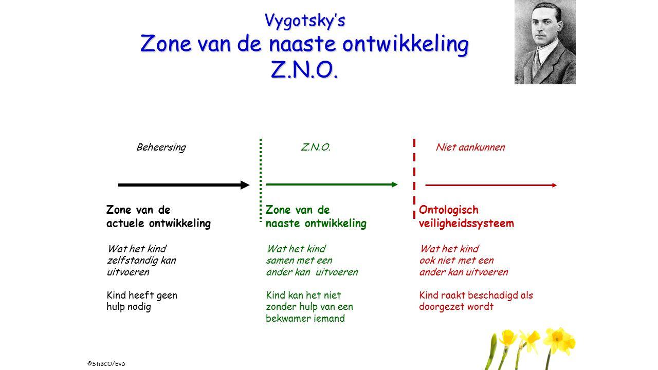 Zone van de actuele ontwikkeling Vygotsky's Zone van de naaste ontwikkeling Z.N.O. Wat het kind zelfstandig kan uitvoeren Kind heeft geen hulp nodig B
