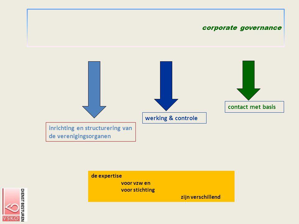 corporate governance contact met basis inrichting en structurering van de verenigingsorganen de expertise voor vzw en voor stichting zijn verschillend