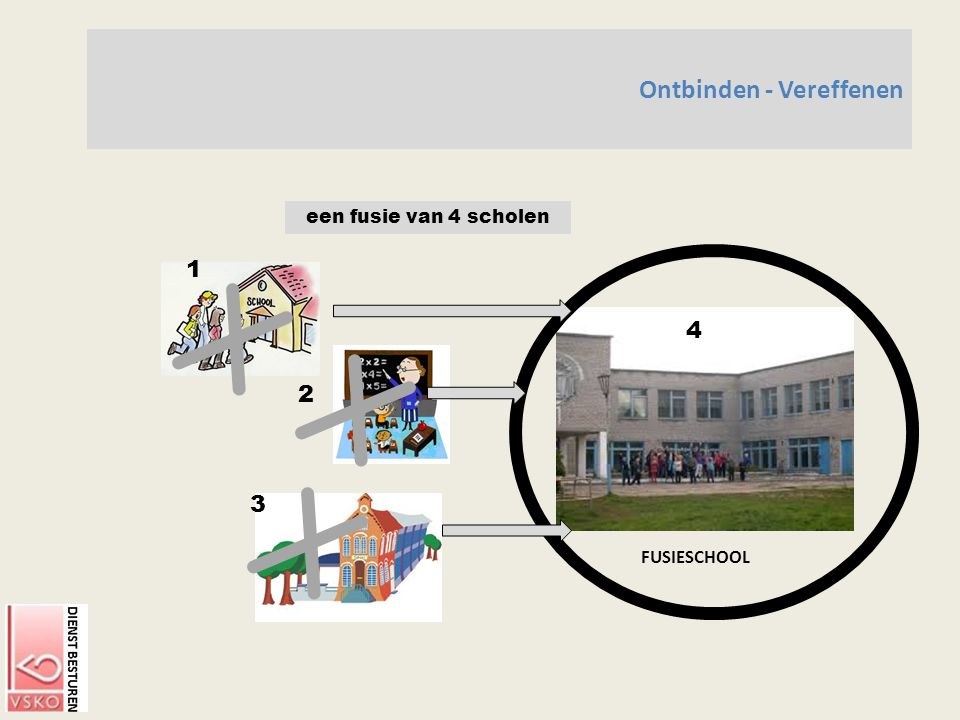 Ontbinden - Vereffenen FUSIESCHOOL een fusie van 4 scholen 2 3 4 1