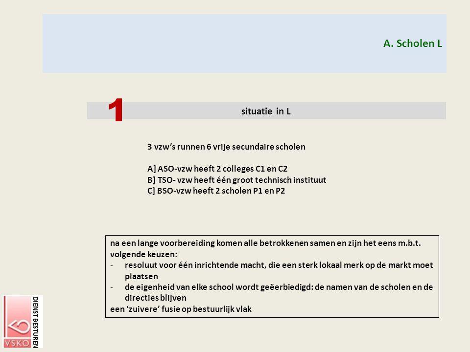 A. Scholen L situatie in L 3 vzw's runnen 6 vrije secundaire scholen A] ASO-vzw heeft 2 colleges C1 en C2 B] TSO- vzw heeft één groot technisch instit