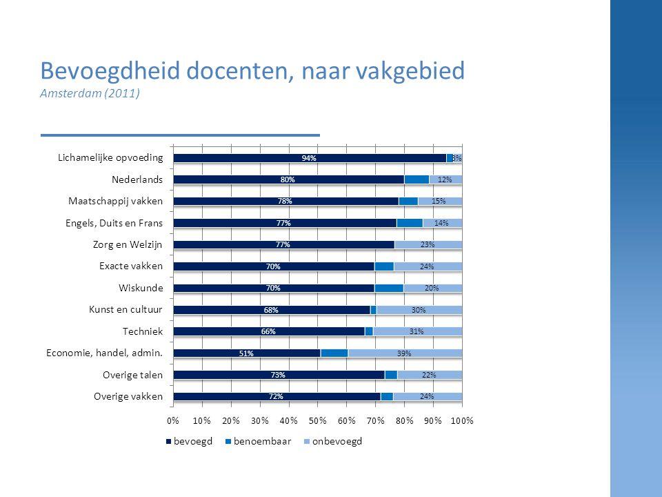 Bevoegdheid docenten, naar vakgebied Amsterdam (2011)