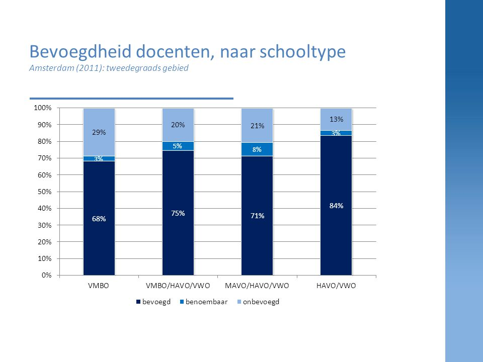Bevoegdheid docenten, naar schooltype Amsterdam (2011): tweedegraads gebied