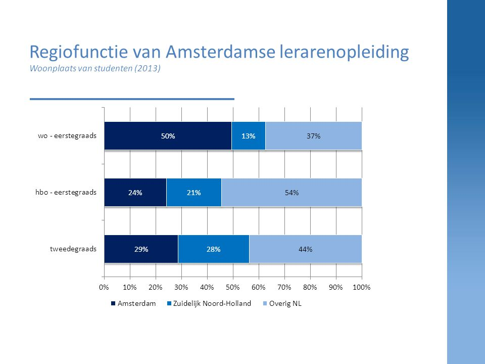 Regiofunctie van Amsterdamse lerarenopleiding Woonplaats van studenten (2013)